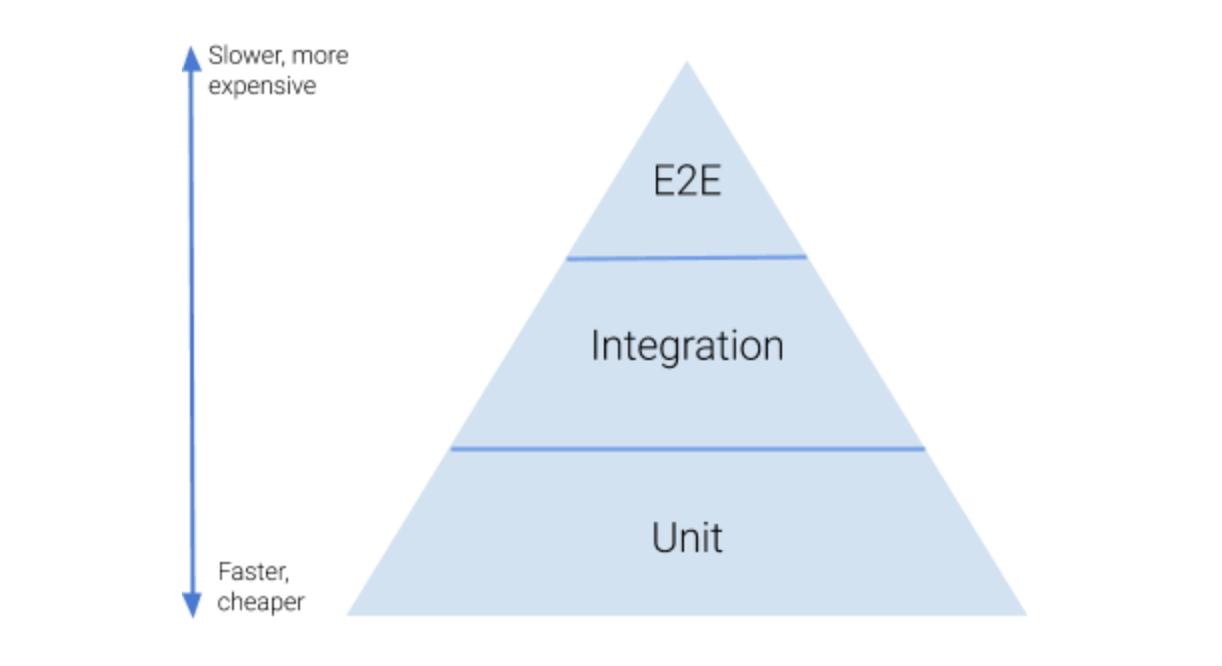 Die Testing-Pyramide: Units-Test als breite Basis, Integration-Tests als schmalerer Block darüber und End-to-End-Tests schließlich als sehr schmale Spitze obendrauf.